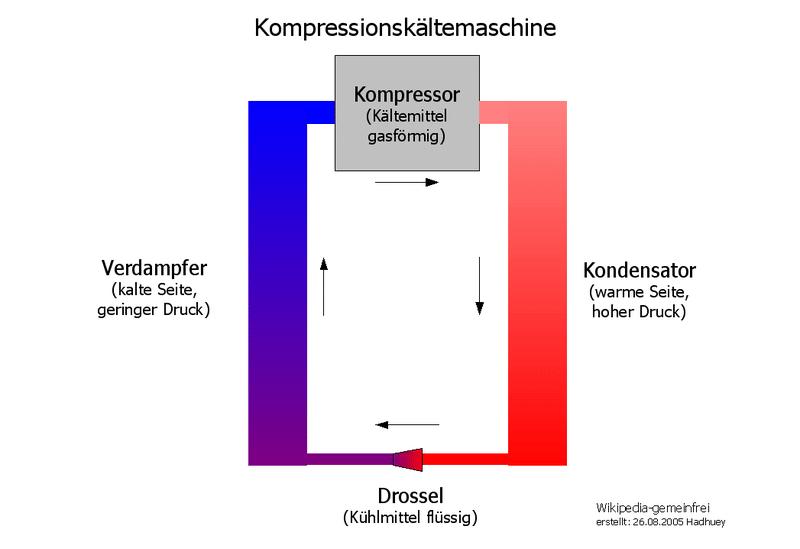 Schema einer Kompressionskältemaschine, wie sie in einer Kühlbox vorkommt